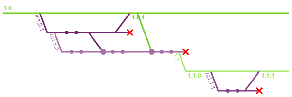 A release candidate 1.0.1 is created from a service line 1.0. A release candidate 1.1.0 is also created from the 1.0.1 release candidate. 1.0.1 is merged into service line 1.0 and deleted. The service line is tagged 1.0.1 and merged into the release candidate 1.1.0. A few more commits are added, and the release candidate 1.1.0 is renamed into service line 1.1 and tagged as 1.1.0.
