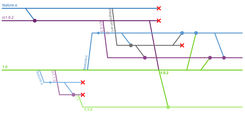 A complex branching diagram, showing conflicts with integration branches, simultaneous service lines, and re-integration of integration branches.