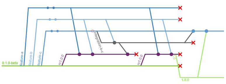 A release candidate is deleted when one of the features is removed from the release and the release candidate is rebuilt from the original branches.