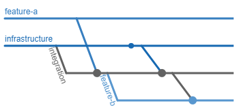 Feature A and an infastructure branch are merged together in an integration branch. Feature B is created from the integration branch. A commit is applied to the infrastructure branch, which is merged to the integration branch, and then the integration branch is merged into feature B.