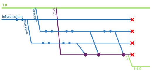 A diagram indicating a service line 1.0, with an infrastructure branch, and a few features, where the feature branches are merged into a new release candidate. The release candidate is renamed to a service line 1.1, tagged as 1.1.0. Finally the infrastructure, features, and release candidate branches are deleted.