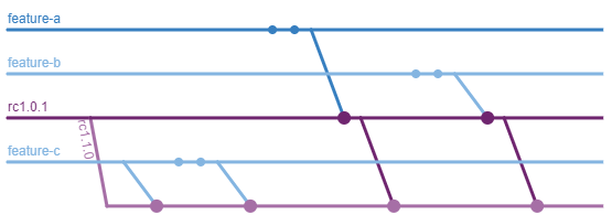 Three feature branches (A, B, and C) exist, as does release candidate 1.0.1. A new release candidate 1.1.0 is created from release candidate 1.0.1. Feature C is merged into 1.1.0. Feature A is merged into 1.0.1 which is in turn merged into 1.1.0.